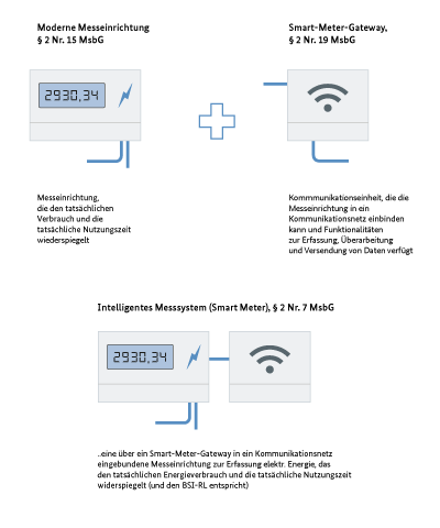 Intelligentes Messsystem (Smart Meter)